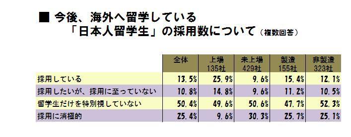 今後、海外へ留学している「日本人留学生」の採用数について