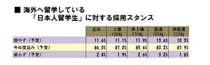 「日本人留学生」に対する採用スタンスについて