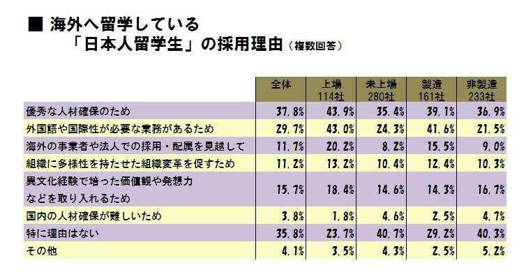 海外へ留学している「日本人留学生」の採用理由